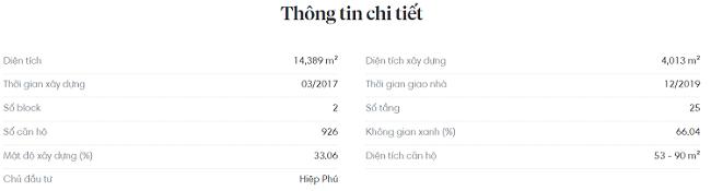 Thông tin chi tiết dự án Saigon Gateway